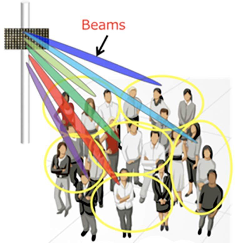 Illustratie van Telecomindustrie - De werking van Beamforming
