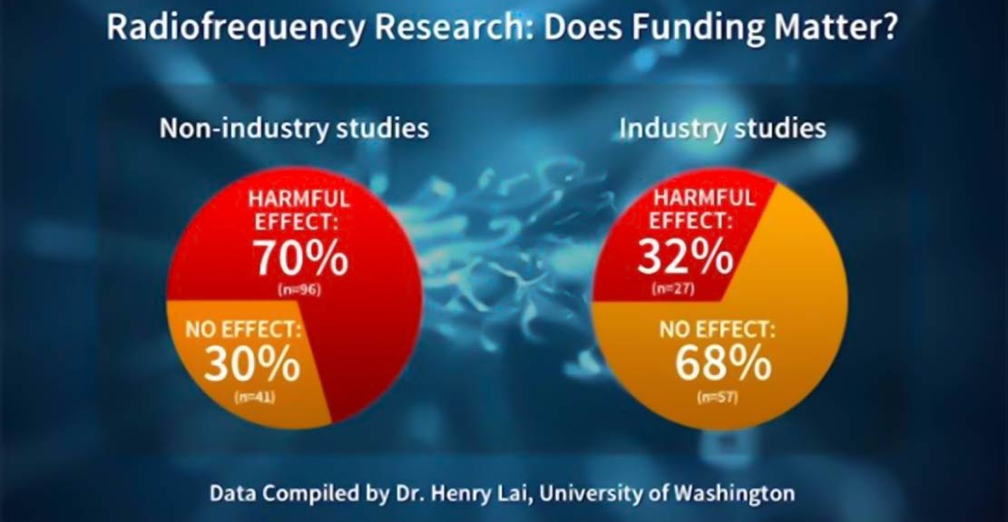 Funding research